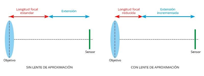 lente de aproximación