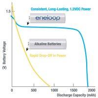 Eneloop-vs-alcalina