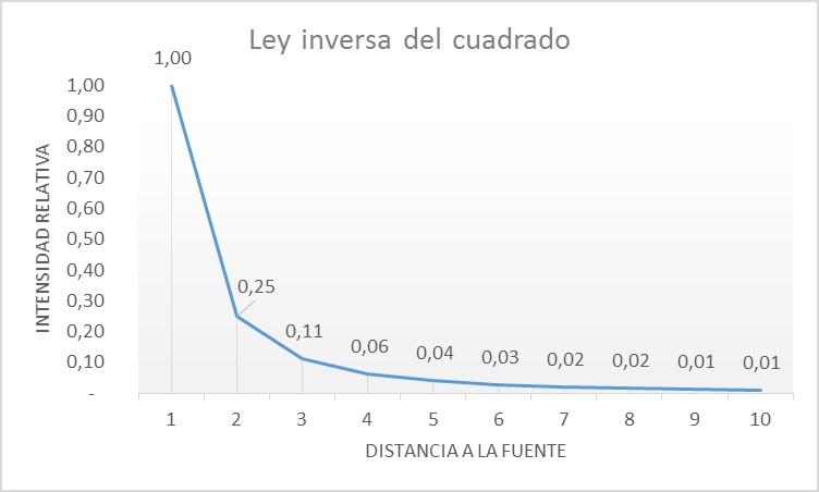 Ley Inversa