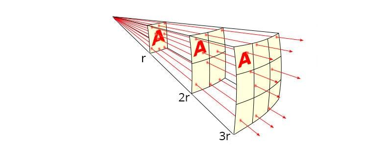 Ley inversa del cuadrado en iluminación