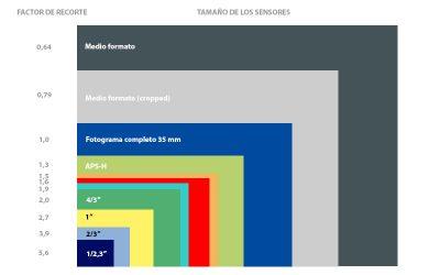 Factor de recorte de un sensor